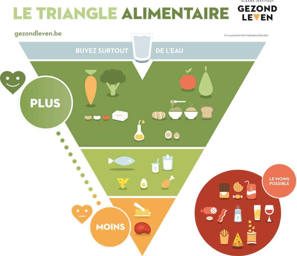 Nouvelle pyramide alimentaire: tout savoir sur les changements de ce modèle