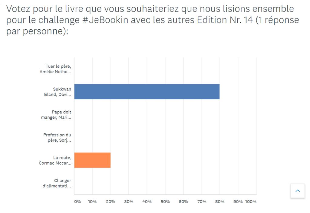 Résultats du sondage #JeBookin avec les autres (juin 2019)