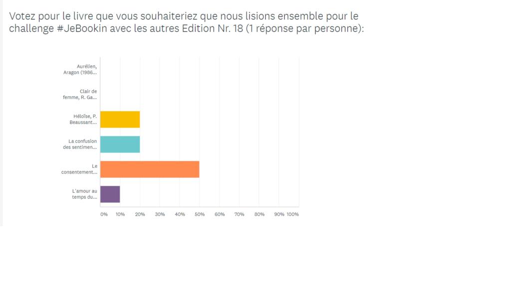 Résultat du Challenge #JeBookin avec les autres – Février 2020